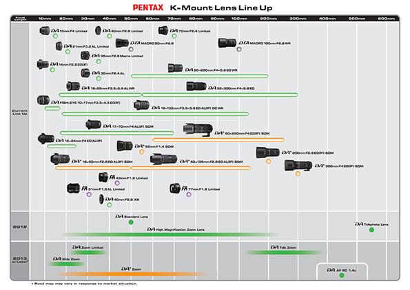 PENTAX K-Mount Lens Line Up